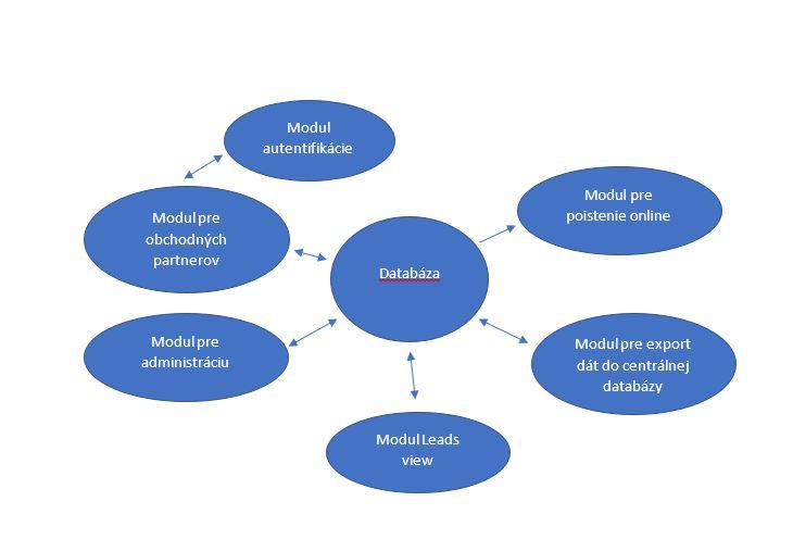 Nákres poisťovňa